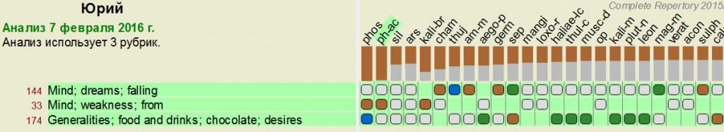 ph-ac_chart